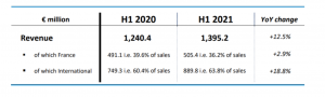 Business first half 2021